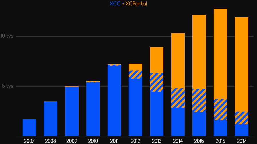 Popularność platform XCC iXCPortal wlatach 2007-2017- wykres