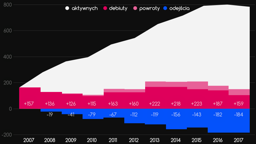 Aktywność polskich paralotniarzy 2007-2017 - wykres