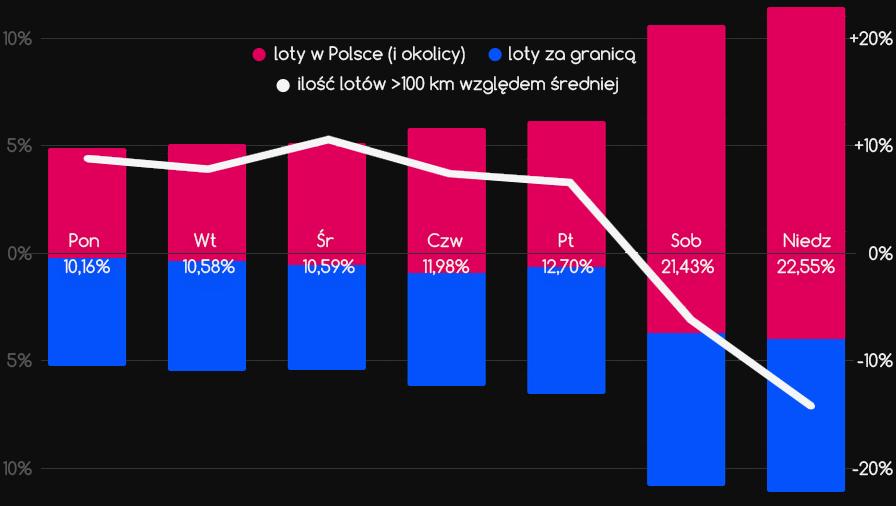 Procentowa ilość lotów wdniach tygodnia (wPolsce inaświecie) - wykres