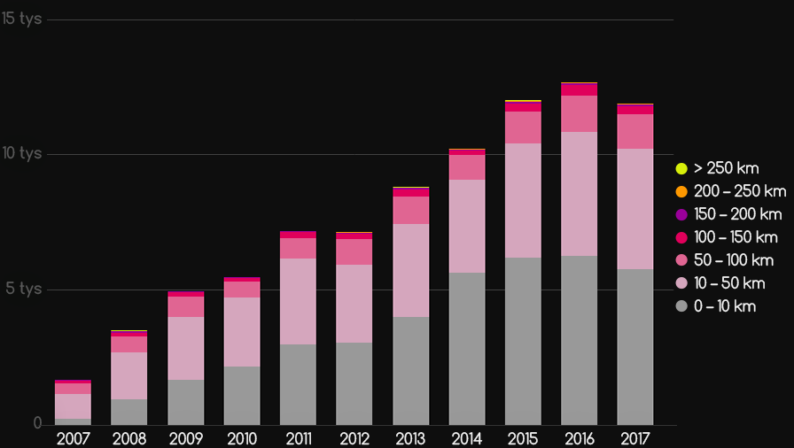 Loty polskich paralotniarzy 2007-2017 - wykres liczbowy