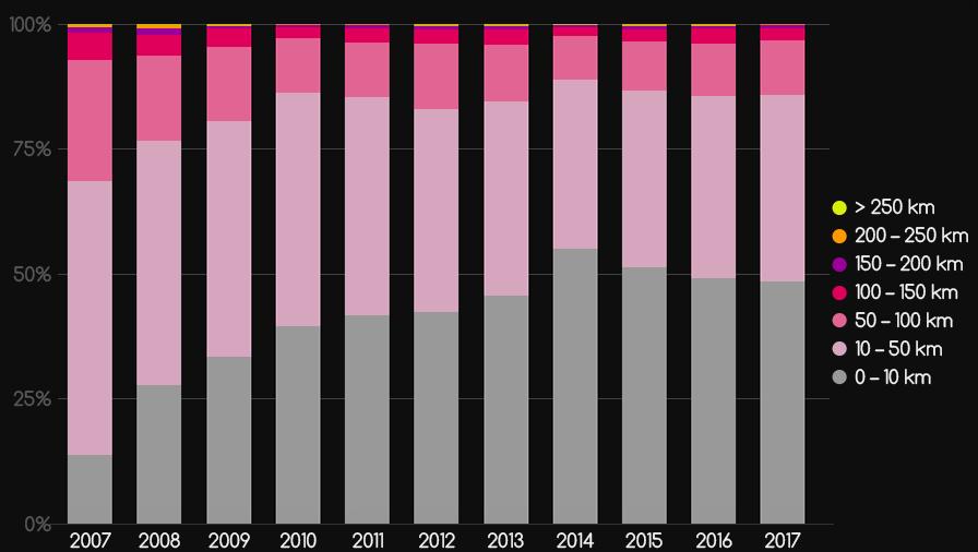 Loty polskich paralotniarzy 2007-2017 - wykres procentowy
