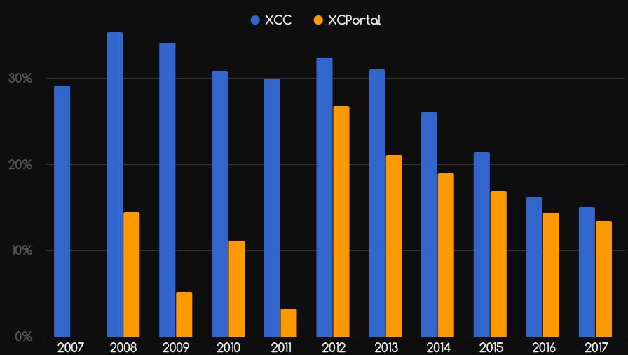 Komentarze dolotów 2007-2017 - wykres