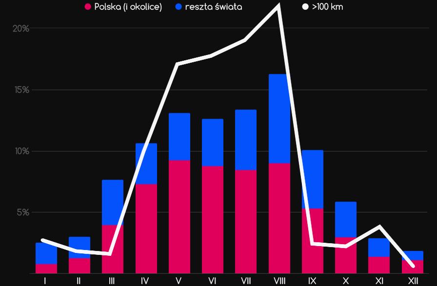 ilość lotów wmiesiącach 2007-2017 - wykres