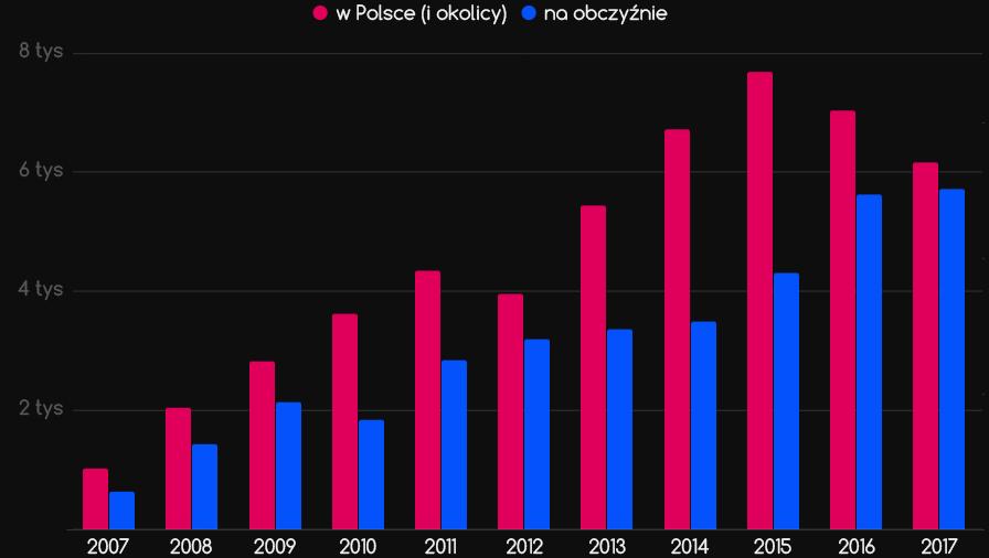 Polska azagranica - wykres