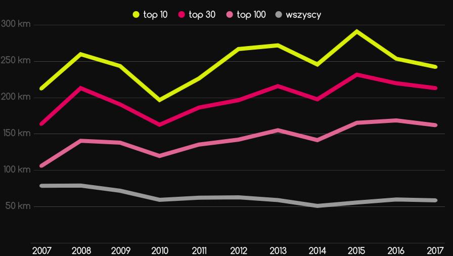 Rekordy przelotowe polaków 2007-2017