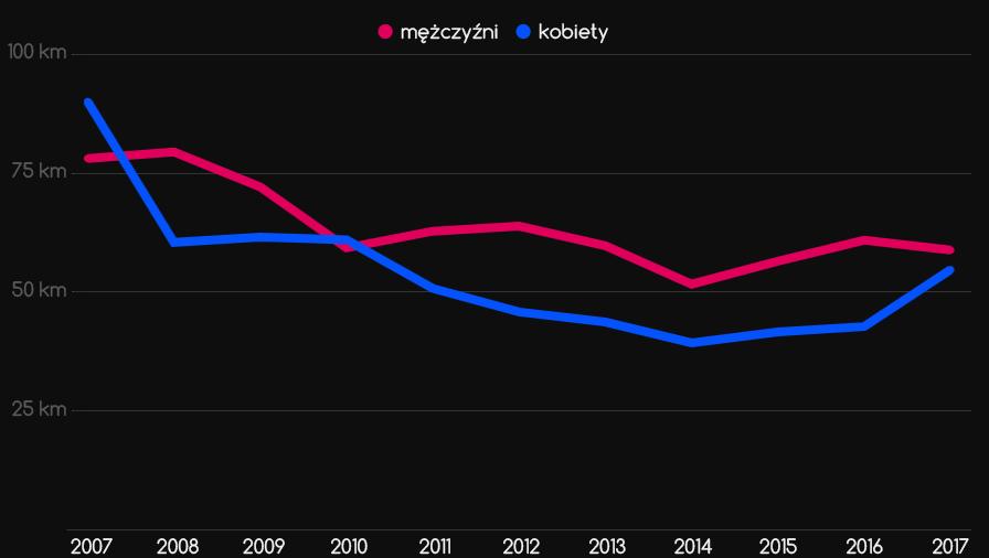 Średni rekordowy dystans kobiet imężczyzn 2007-2017
