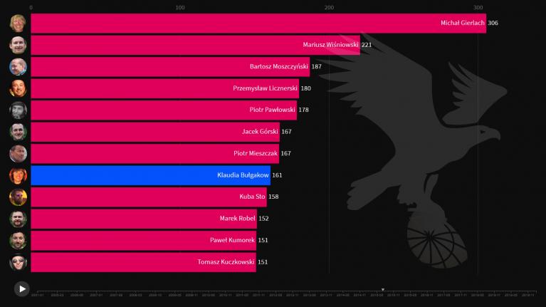 wykres wprs polacy 2001-2020