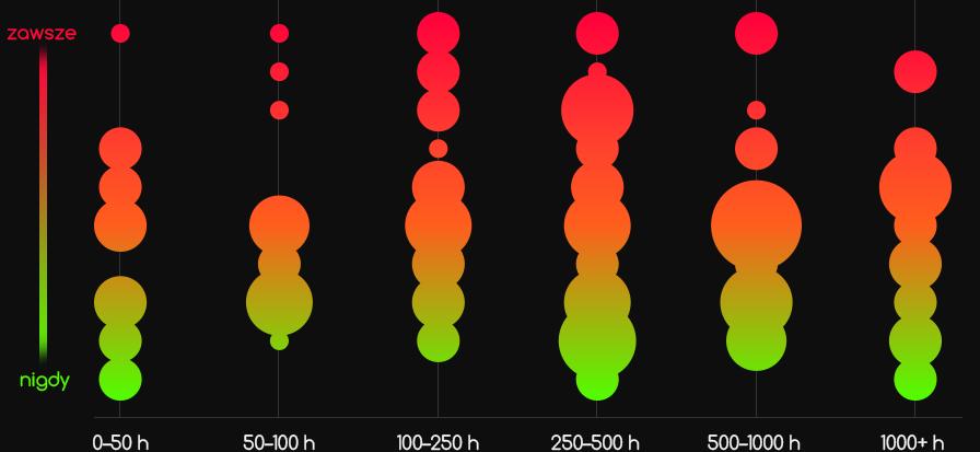 Jak często masz problem zestrachem wlataniu? wykres