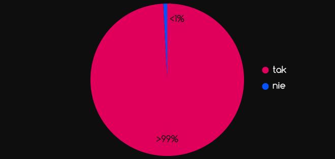 Czy nawszystkie pytania odpowiedziałeś zupełnie szczerze? wykres kołowy >99% tak